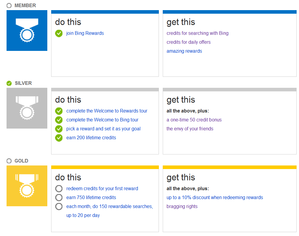 Bing Rewards Chart